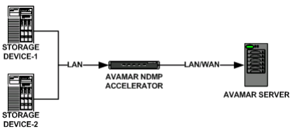 avamar ndmp accelerator 6.0 user guide