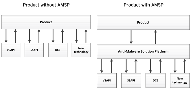 Trend Micro Deep Security |