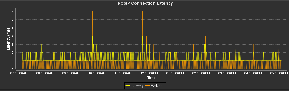 Random disconnections for PCoIP session  |