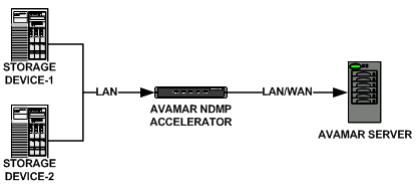 EMC Avamar – Backup EMC Celerra (VNX Unified) via NDMP |