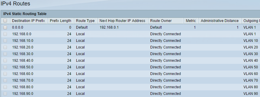 My Lab network design with DD-WRT and Cisco SG300-10 |