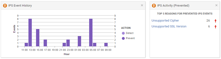 Trend Micro Deep Security – SSL Traffic Inspection |