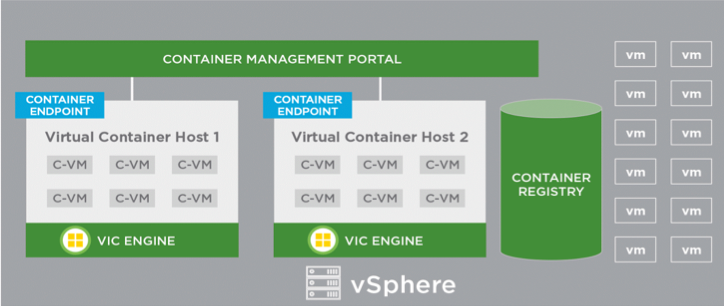 vSphere Integrated Containers 1 1 1 – Installation and configuration |