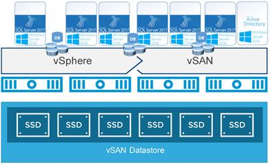Microsoft WSFC and vSAN 6 7U3 |